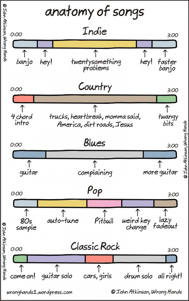 Visualising Different Musical Genres