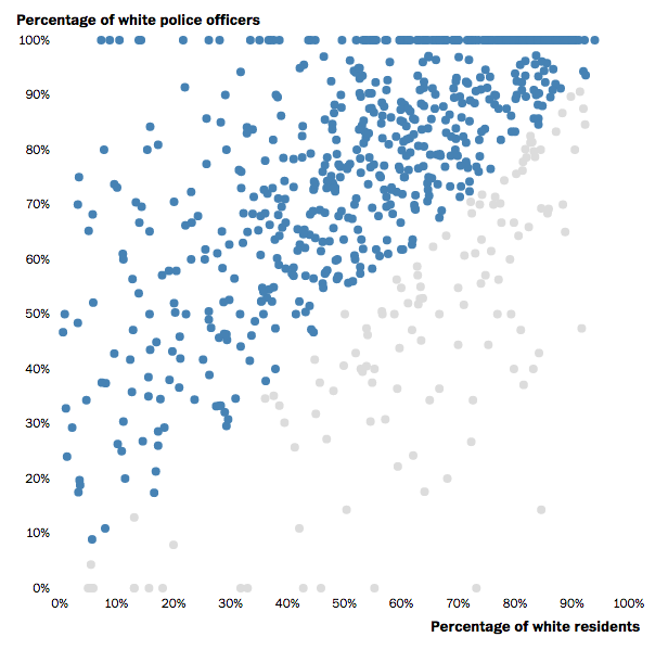 Racial Make Up of Police Force vs Community
