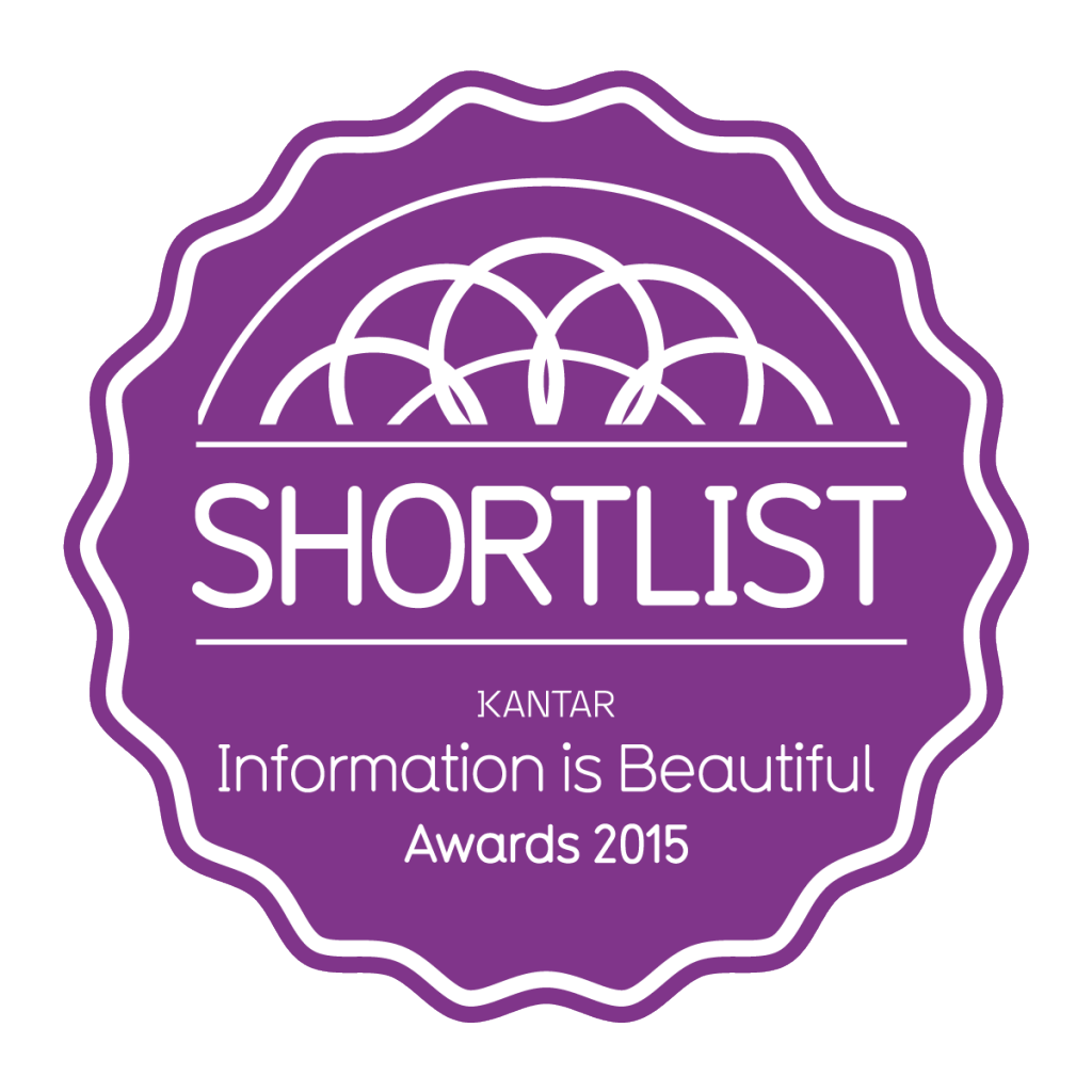 IIBA2015_Badge_Shortlist